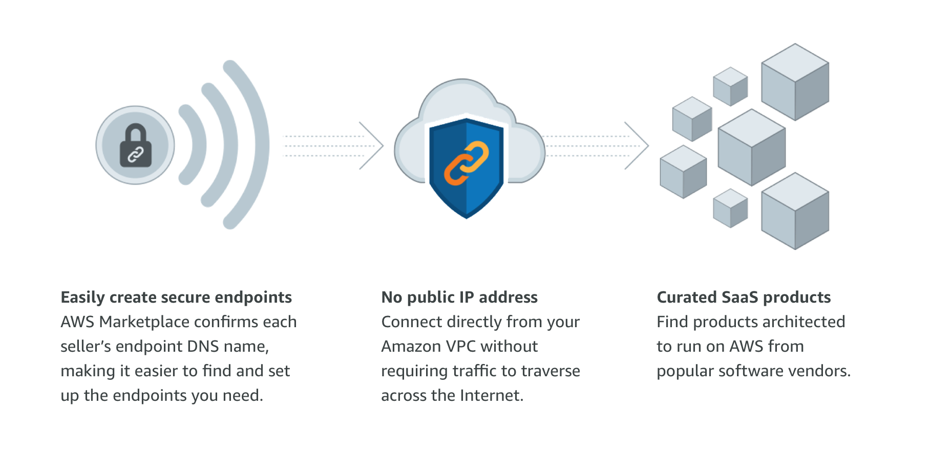 AWS Marketplace: SaaS - PrivateLink